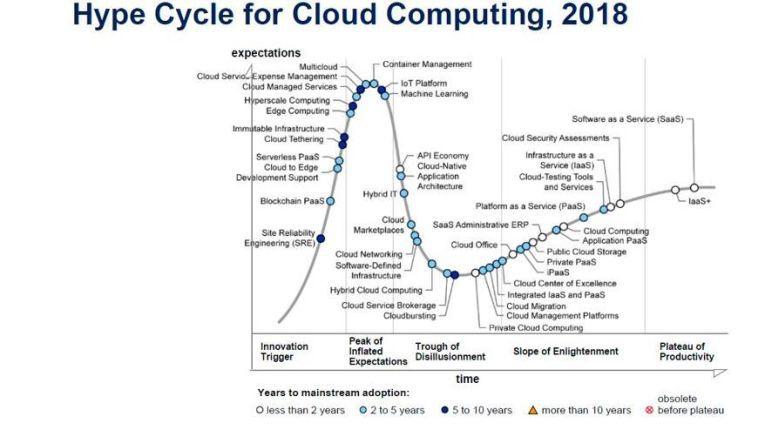 Gartners Hype Cycle für Cloud Computing zeigt, wie sich die diversen Cloud-Ausprägungen und Techniken über einen längeren Zeitraum entwickeln.