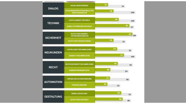 """Die sieben Bewertungskriterien sind in jeweils zwei Unterkriterien eingeteilt. Lesebeispiel: Im Bereich """"Neukunden"""" erreichten die untersuchten Firmen in puncto """"Usability der Anmeldung"""" durchschnittlich 71 Prozent der erreichbaren Punkte (grüner Balken). Das beste Unternehmen kam auf 100 Prozent (grauer Balken)."""