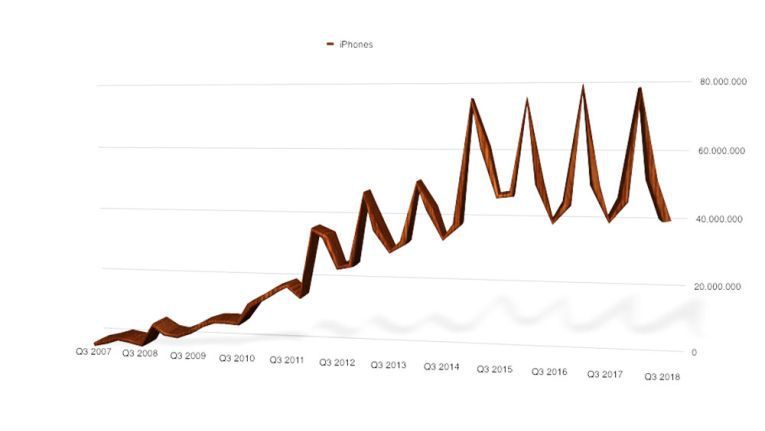 iPhone-Stückzahlen: Da wächst offenbar nicht mehr viel. Doch der Umsatz mit dem iPhone ist wieder kräftig gestiegen - die Kunden greifen zu den teureren Geräten.