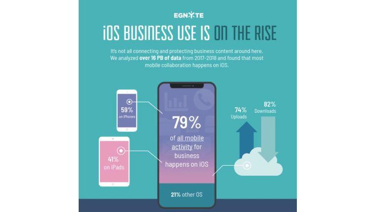 Unter den Egnyte-Kunden ist iOS das beliebteste Mobil-System, Windows das beliebteste Desktop-System