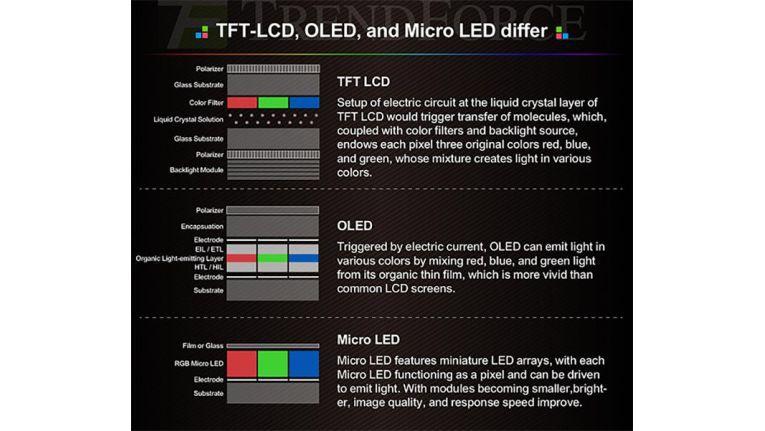 Micro-LED-Displays wären dünner, heller und wesentlich energieeffizienter als OLED.