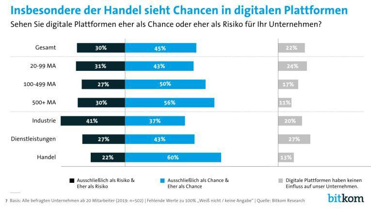 Der Handel steht digitalen Plattformen durchaus positiv gegenüber.