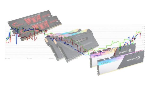 Preisentwicklung-f-r-Arbeitsspeicher-DDR4-RAM-wird-immer-teurer