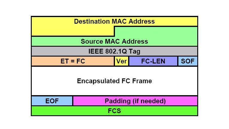Umhüllt: Der FC-Frame wird im Ethernet-Frame eingekapselt.