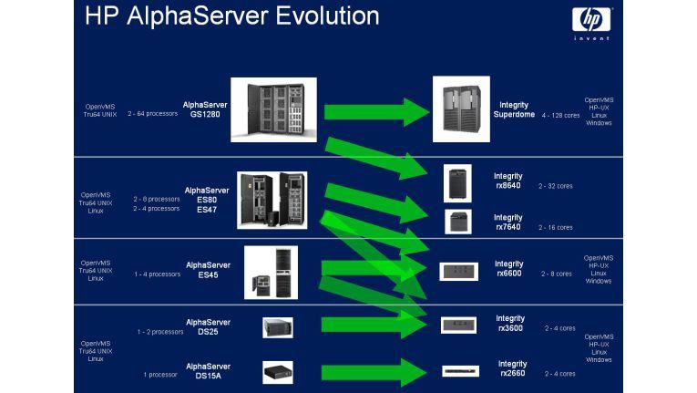 HPs Migrations-Programm: von Alpha- zu Intanium-Servern.