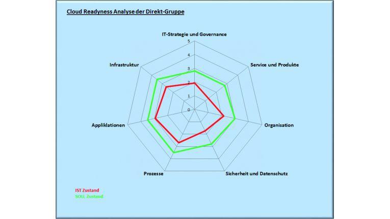 Unternehmen können mit vielen unterschiedlichen Schwerpunkten ihre IT-Dienstleistungen durch eine Cloud-Lösung verbessern. Eine gründliche Analyse zeigt, was im Einzelfall sinnvoll ist. Quelle: Direkt-Gruppe