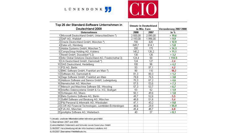 Die prozentualen Veränderungen aller Top 25-Standard-Software-Unternehmen nach den Angaben von Lünendonk.