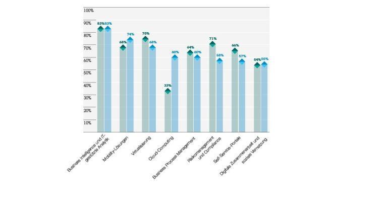 Cloud Computing up, Risikomanagement down: Die CIO-Prioritäten im Vergleich zu vor zwei Jahren.