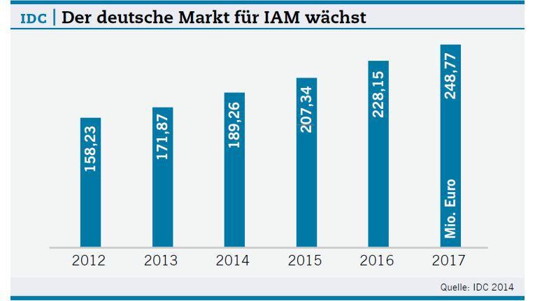 Der deutsche Markt für IAM wächst.