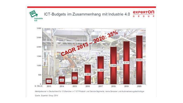 Laut Experton-Group werden die ICT-Budgets im Zusammenhang mit Industrie 4.0 kräftig steigen.