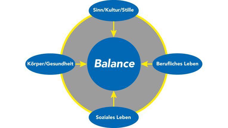 Lebensbalance-Modell nach Nossrat Peseschkian: In unserem Leben lassen sich vier Bereiche unterscheiden. Damit wir zufrieden bleiben, sollten sie ein Gleichgewicht bilden. Quelle: Kissel Consulting
