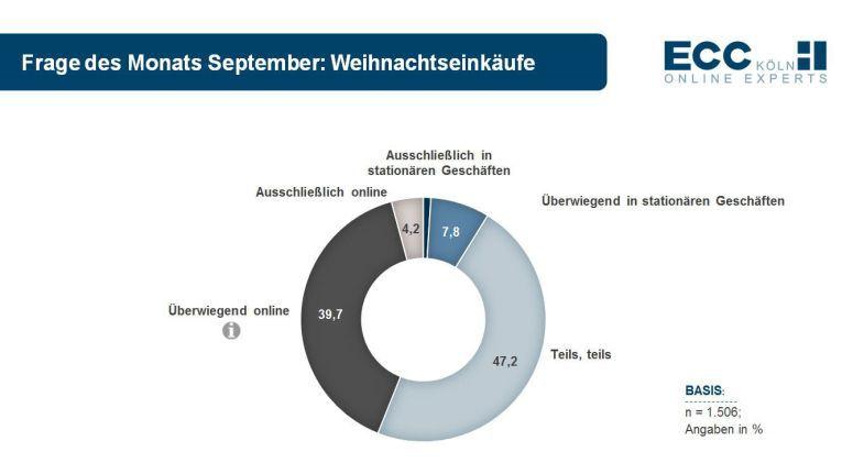 Knappe 40 Prozent der von ECC Köln befragten Konsumenten wollen 2013 ihre Weihnachtseinkäufe vorwiegend im Web tätigen.