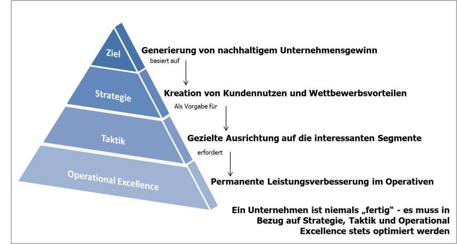 Taktik Und Strategie