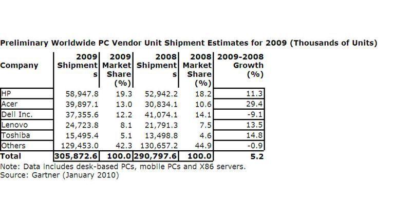 Hewlett-Packard steigerte seinen Anteil im weltweiten PC-Markt auf 19,3 Prozent.