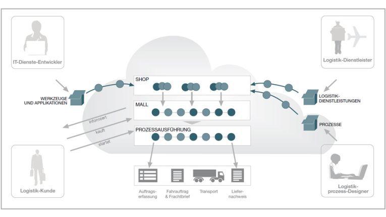 """Die Prozesse in der Cloud-basierten """"Logistics Mall"""" von Fraunhofer und Logata."""