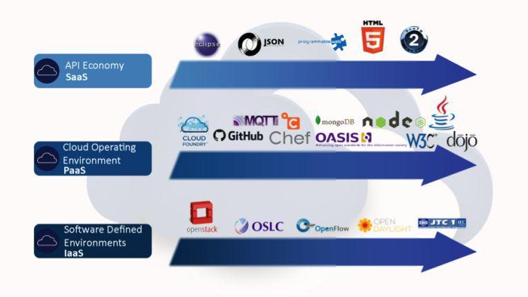 Überblick über die Open-Source-Lösungen im IBM-Stack.