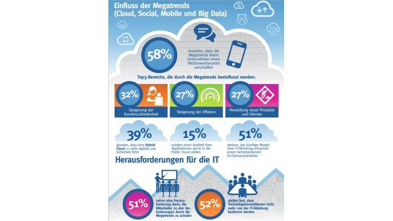 Einflus der Megatrends Cloud, Social, Mobile und Big Data auf diie IT-Architekturen.