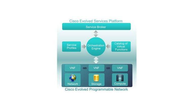 Die Elemente der Cisco Evolved Services Platform (ESP) im Überblick.