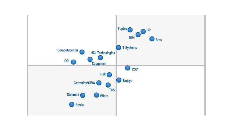 """Gartner Magic Quadrant End-User-Outsourcing-Services: Im rechten oberen Eck versammeln sich die Marktführer, die die ihre Absichten möglichst vollständig realisiert haben (""""completeness of vision"""") und (""""ability to execute"""")."""