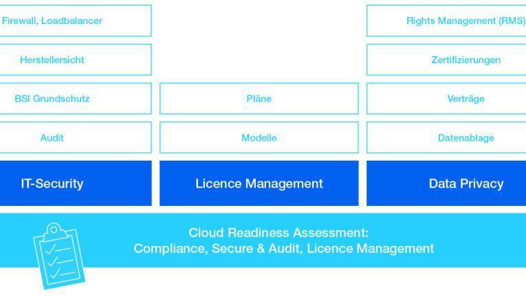Ein mehrtägiger Assessment-Workshop mit dem Kunden ist oft vonnöten.