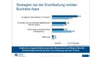 Chancen für IT-Dienstleister: Firmen wollen Apps von Systemhäusern haben - Foto: IDC