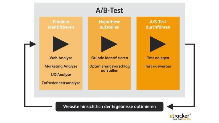 """Nicht wild drauf los testen. Beim A/B-Testing gilt immer die Reihenfolge """"Problem, Hypothese, Testing""""."""