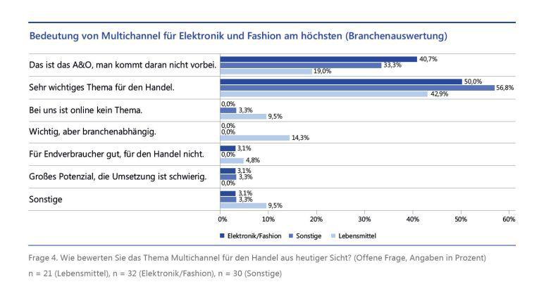 """Bei der Detailanalyse wird deutlich, dass die Branchen """"Elektronik"""" und """"Fashion"""" die Veränderungstreiber fast durchgängig höher bewertet als die anderen Verticals."""