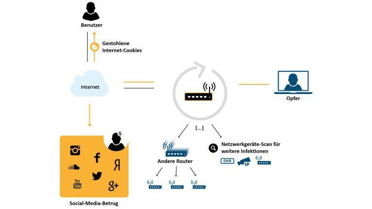 Wirkungsweise von Linux/Moose: Die Malware entwendet HTTP-Cookies und initiiert damit Betrugsversuche auf Facebook, Twitter, Instagram und YouTube.