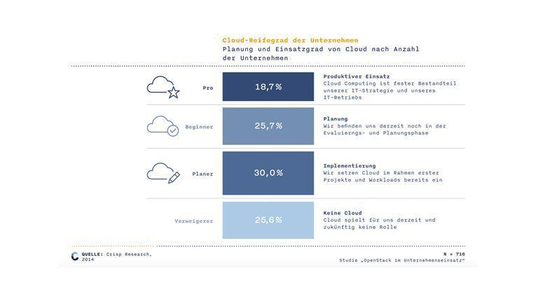 Ein Viertel der deutschen IT-Entscheider beschäftigt sich noch nicht mit der Cloud.