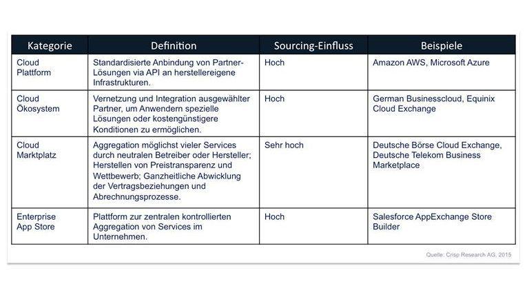Cloud Services im Überblick