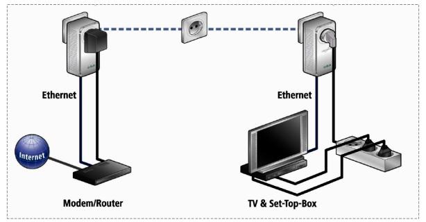 Gigabit-Powerline bis 1.200 Mbit/s: Vernetzung über die Stromleitung – FAQ - Foto: Devolo
