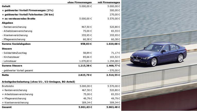 Beispielrechnung für einen Firmenwagen.