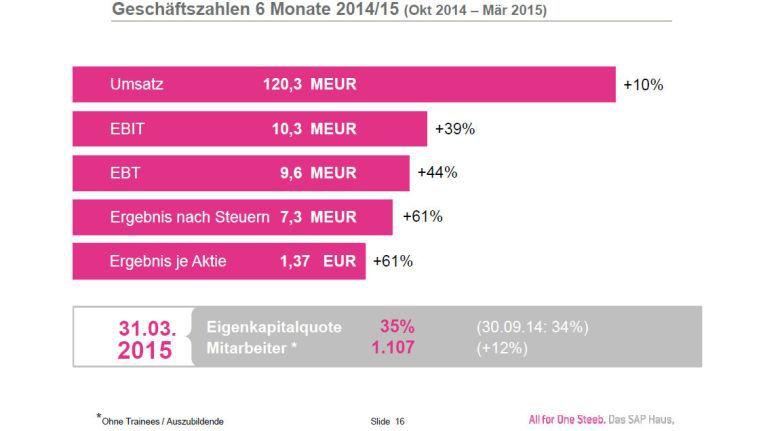 Die Geschäftszahlen der Steeb All for One AG bis Ende März 2015.