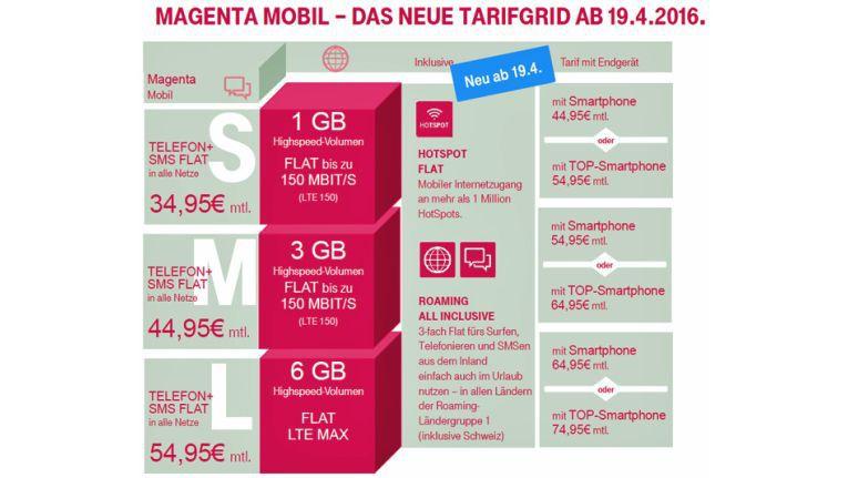 So sehen die neuen MagentaMobil-Tarife der Telekom aus.