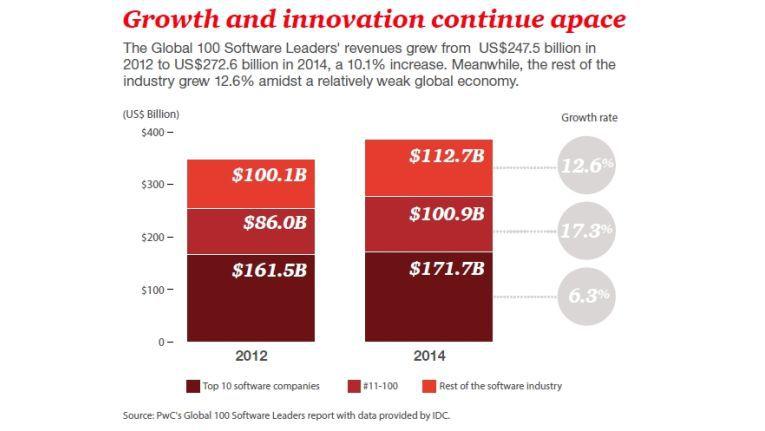 Insgesamt legte das weltweite Softwaregeschäft von 2012 auf 2014 um 10,8 Prozent von 347,6 auf 385,3 Milliarden Dollar zu.