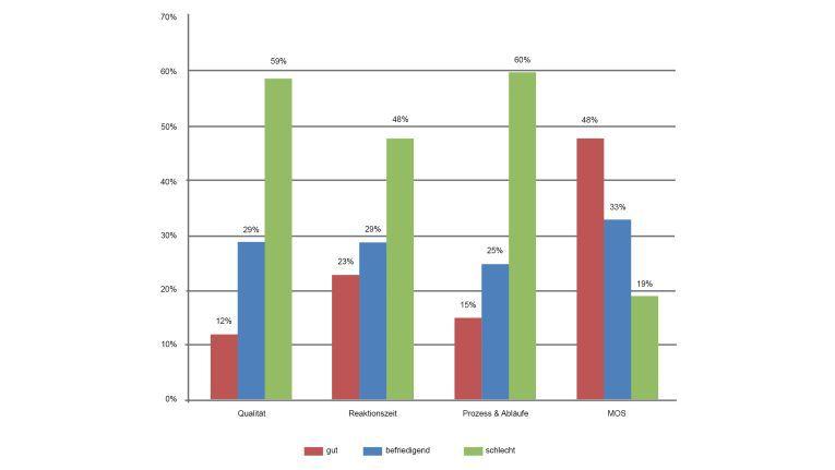 DOAG Support Umfrage 2016: Schlechte Noten für Oracle