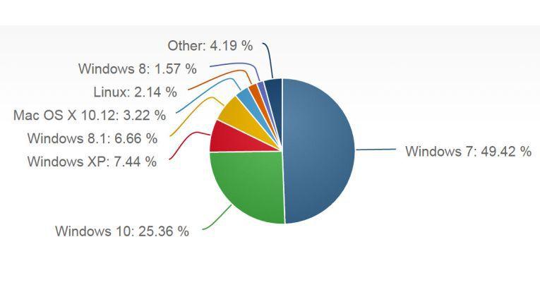 Laut Netmarketshare.com ist Windows 7 auf allen Rechnern weltweit (auch Privatkunden) immer noch mit Abstand am weitesten verbreitet.