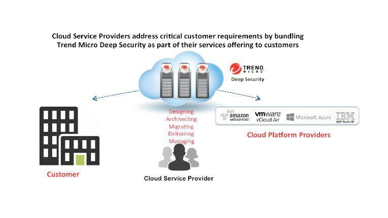 "Das CSP-Programm soll Cloud-Providern die Trend-Micro-Plattform ""Deep Security"" schmackhaft machen."
