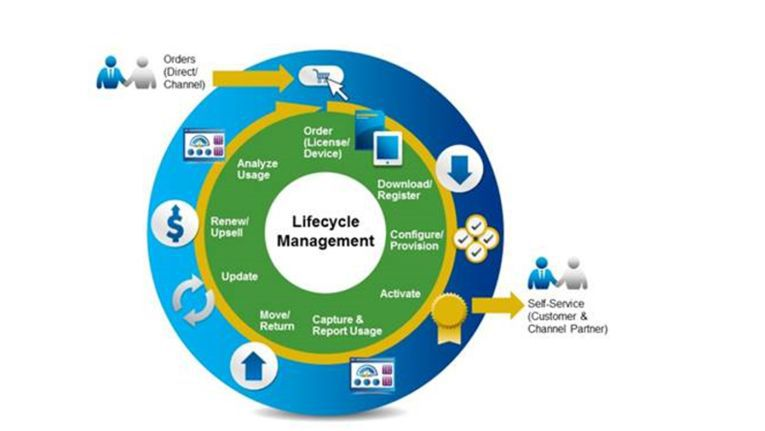 Software Licensing and Entitlement Management Lifecycle
