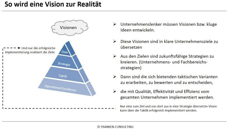 """Der Weg von der Vision zu den Zielen inkl. """"Übersetzung"""" in die Unternehmensorganisation (Strategie, Taktik, Operational Excellence, um die Ziele dann auch final zu erreichen."""