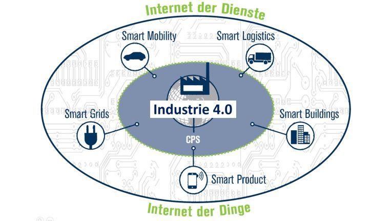 Über Branchen hinweg gültig: Die fünf Funktionsbereiche von Industrie 4.0.