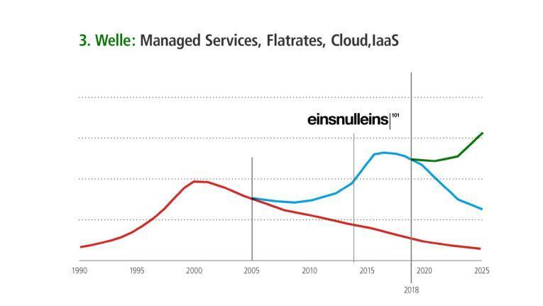 """Die """"dritte Welle"""" im IT-Fachhandel beinhaltet Managed Services, Dienstleistungen aus der Cloud und Flatrate-Verträge."""