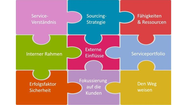 Das Service-Strategie-Puzzle