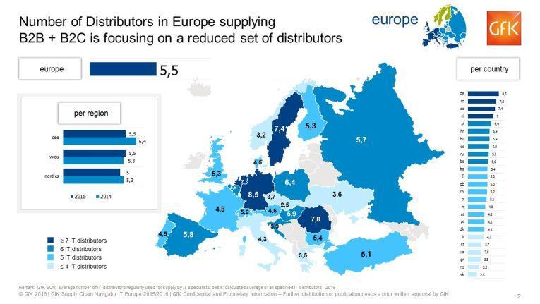 Die deutschen IT-Händler beziehen durchschnittlich bei über acht Distributoren ihre Ware und liegen damit an der Spitze im europäischen Vergleich.