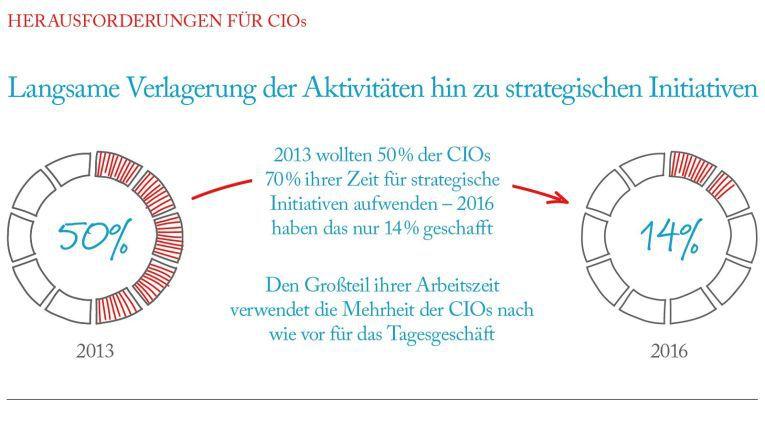 2013 hat sich fast die Hälfte der von Logicalis befragten CIOs zum Ziel gesetzt, mindestens 70% ihrer Zeit für strategische Initiativen aufzuwenden. Bis 2016 realisiert hab das nur 14%.