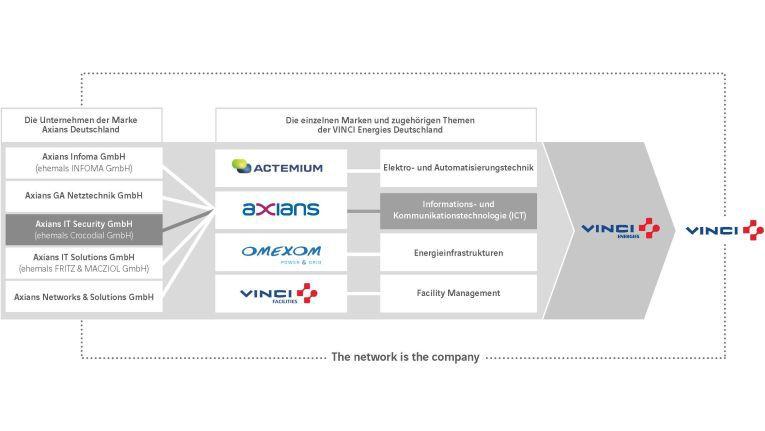 Crocodial wird nun auch sichtbar Teil des Axians-Netzwerks. Das wiederum gehört zur französischen Vinci Energies, einer Tochter des Vinci-Konzerns.