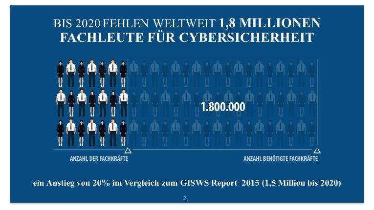 Bis 2020 werden 1,8 Millionen Fachkräfte für Cybersicherheit weltweit fehlen.