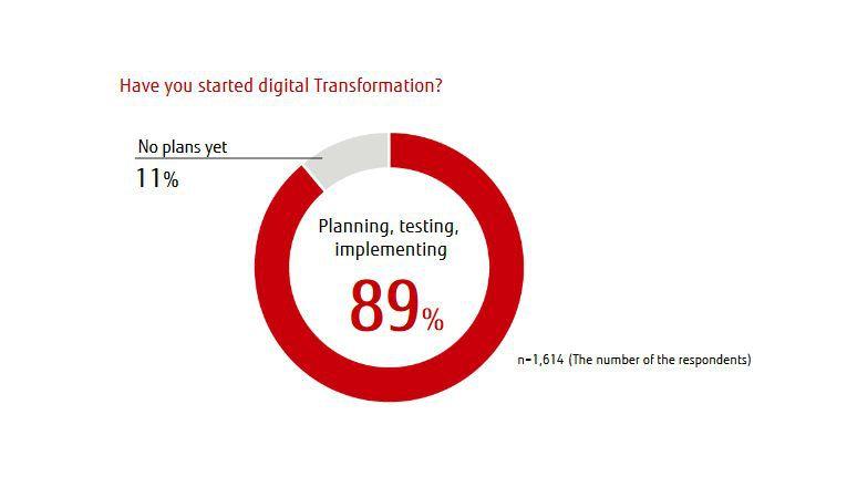 Rund 89 Prozent der Befragten haben den Einstieg die in digitale Transformation bereits gewagt.