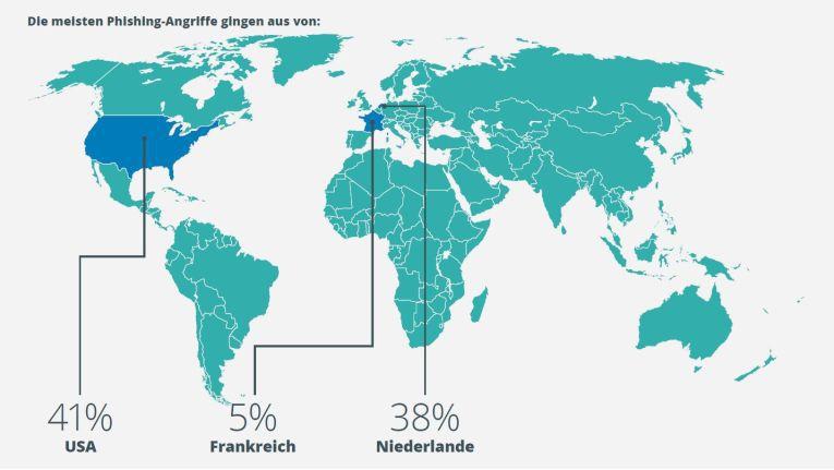 Die meisten Phishing-Angriffe auf Deutschland stammen aus den USA und den Niederlanden.