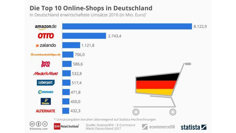 Die Top Ten der deutschen Onlineshops nach EHI Retail und Statista